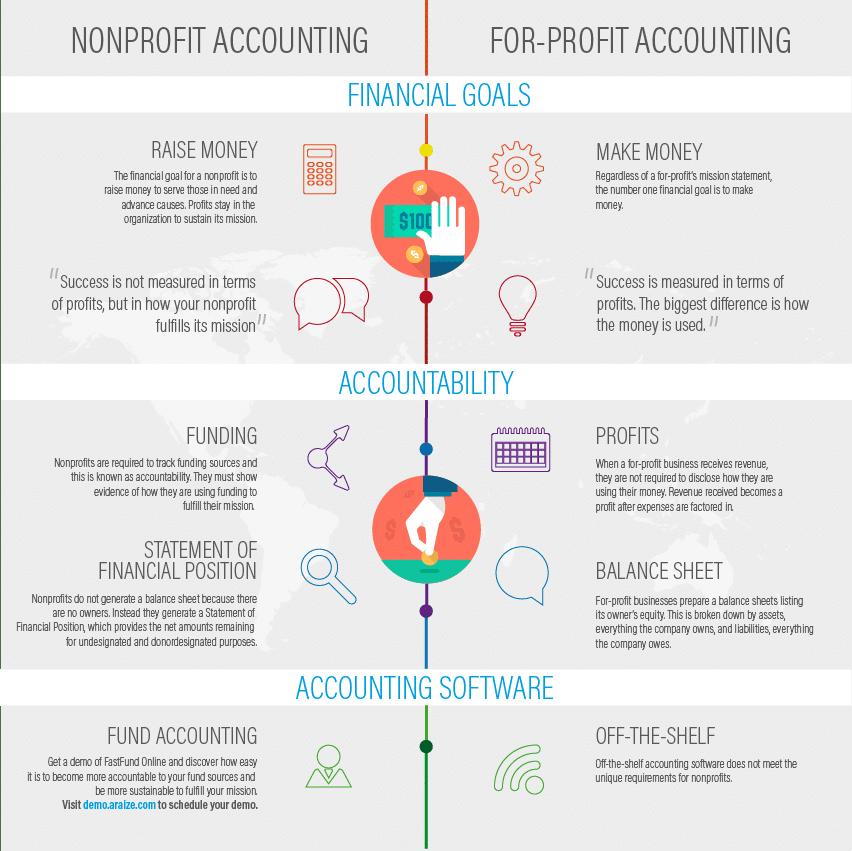 3 Major Differences Between Nonprofits and For-Profits - araize.com
