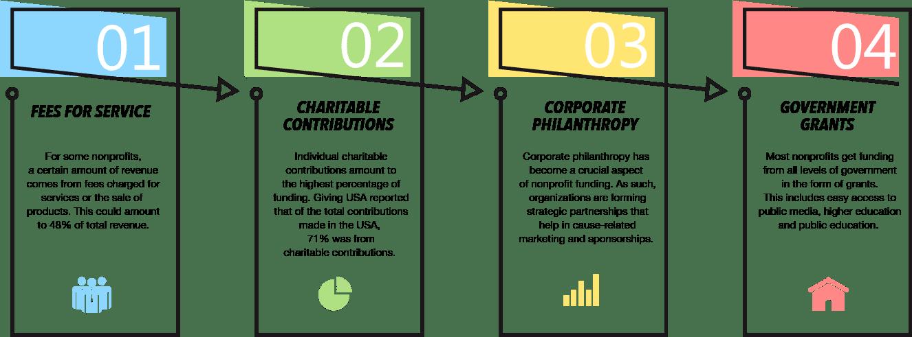 Nonprofit Funding Sources: Top 4 Revenue Streams - araize.com